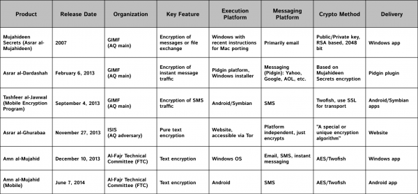 encryption-methods-table