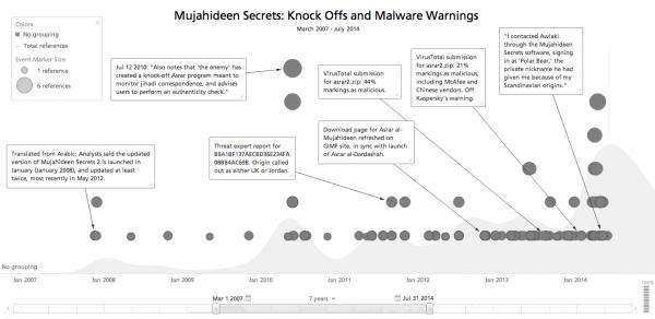 mujahideen-secrets-timeline