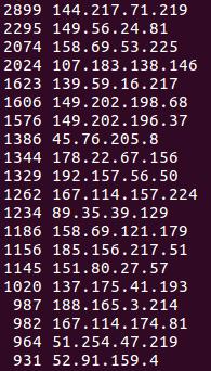 لیست IP